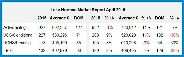 Lake Norman Real Estate Market Report for April 2016