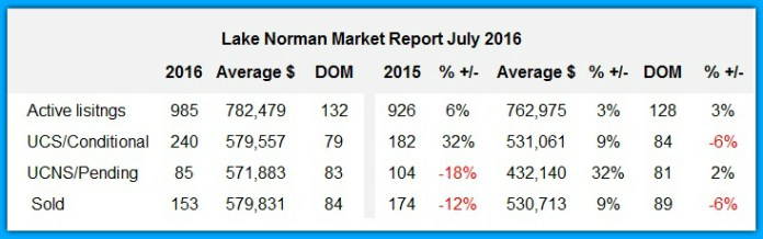 Lake Norman Real Estate's Sales Analysis for July 2016