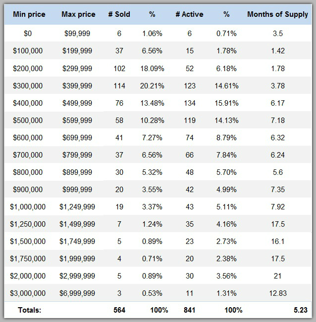 Lake Norman home sales by price range 3rd quarter 2016