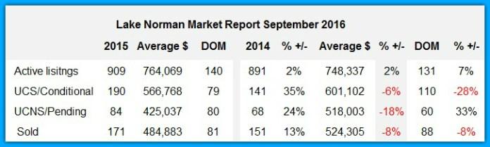 Lake Norman Real Estate Market Report September 2016