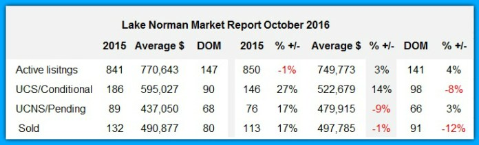 Lake Norman Market Report October 2016