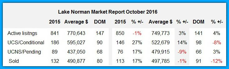 Lake Norman Market Report October 2016