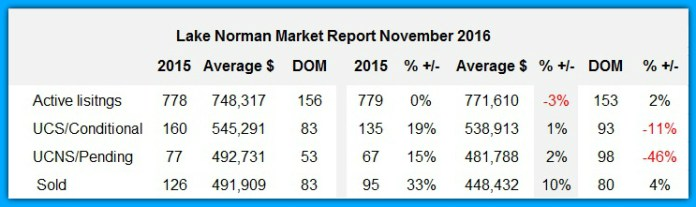 Lake Norman real estate Market Report November 2016
