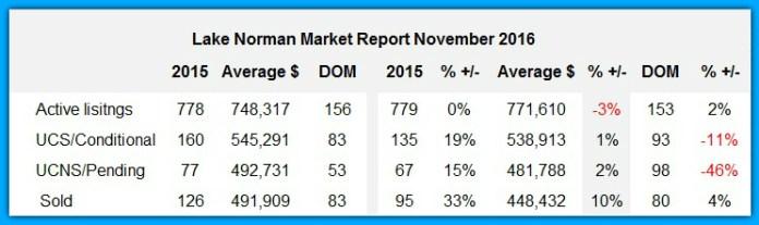 Lake Norman real estate Market Report November 2016