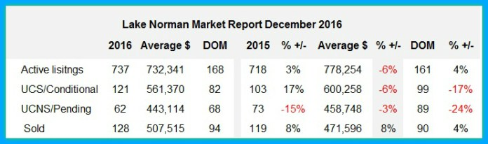 Lake Norman real estate market report December 2916
