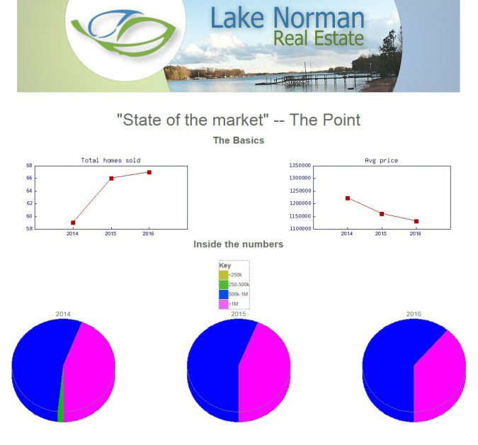 Lake Norman real estate market tool