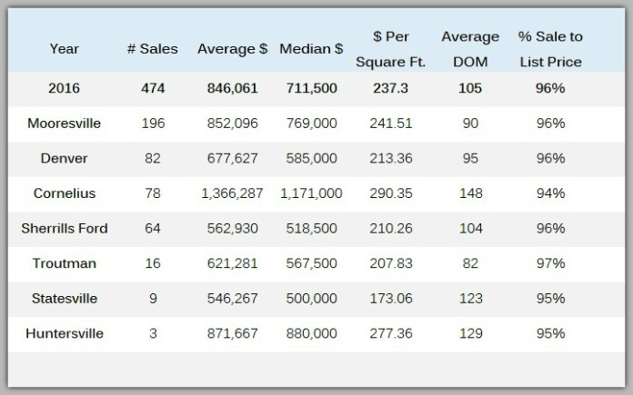 Lake Norman waterfront home sales by town 2016