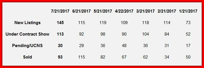 Lake Norman Real Estate July 2017 Market Report Hot Sheet