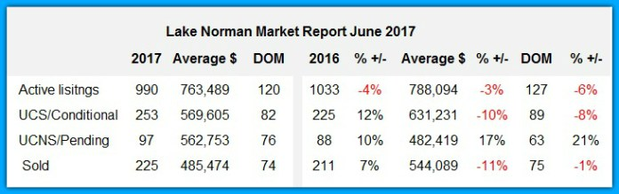 Lake Norman Market Report June 2017