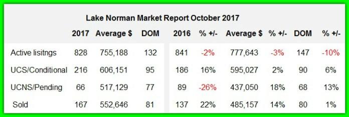 Lake Norman real estate sales analysis October 2017