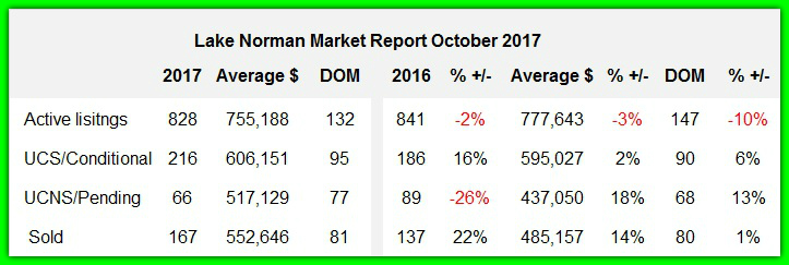 Lake Norman real estate sales analysis October 2017