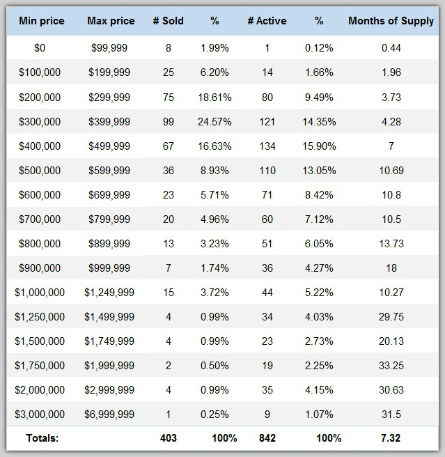 Lake Norman's 1st quarter home sales chart by price