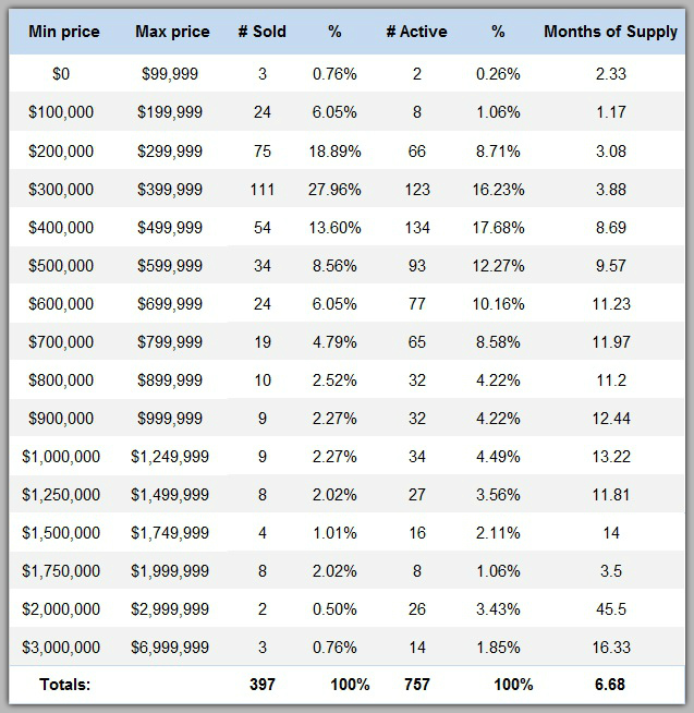 Lake Norman home sales by price range for 1st quarter 2018