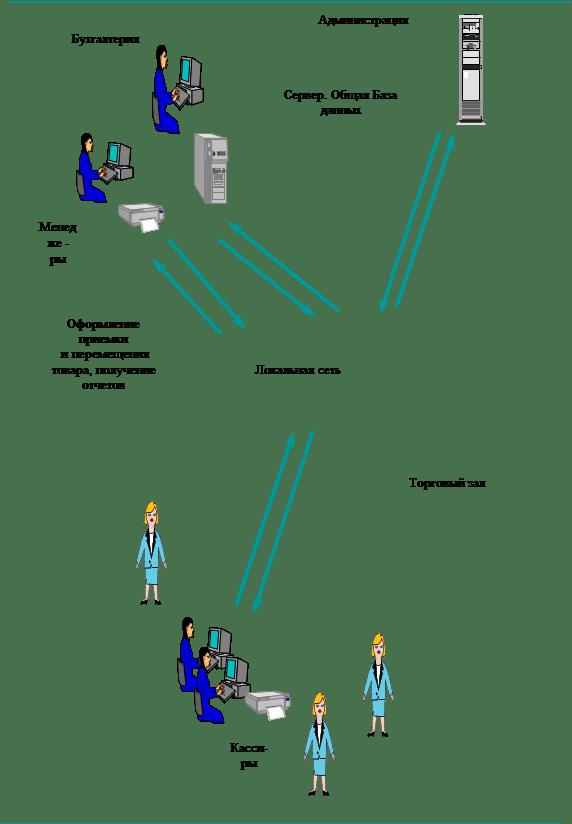 neaktyvios prekybos analizės ir informacinė sistema