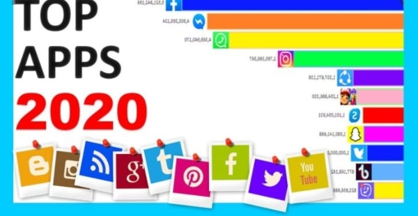 Top 12 Most Downloaded Apps Of 2020