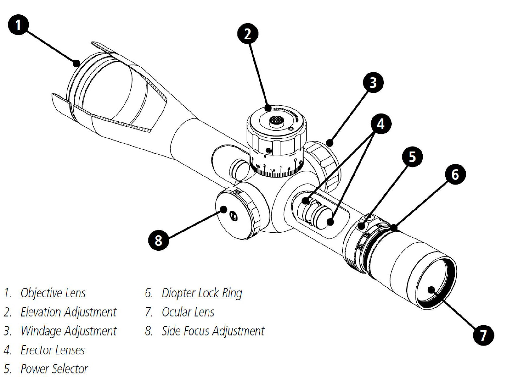 Comprehensive Guide To Rifle Scopes Best Rifle Scope