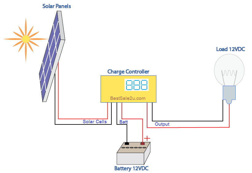 Solar Panel Diagram How It Works At 12VDC