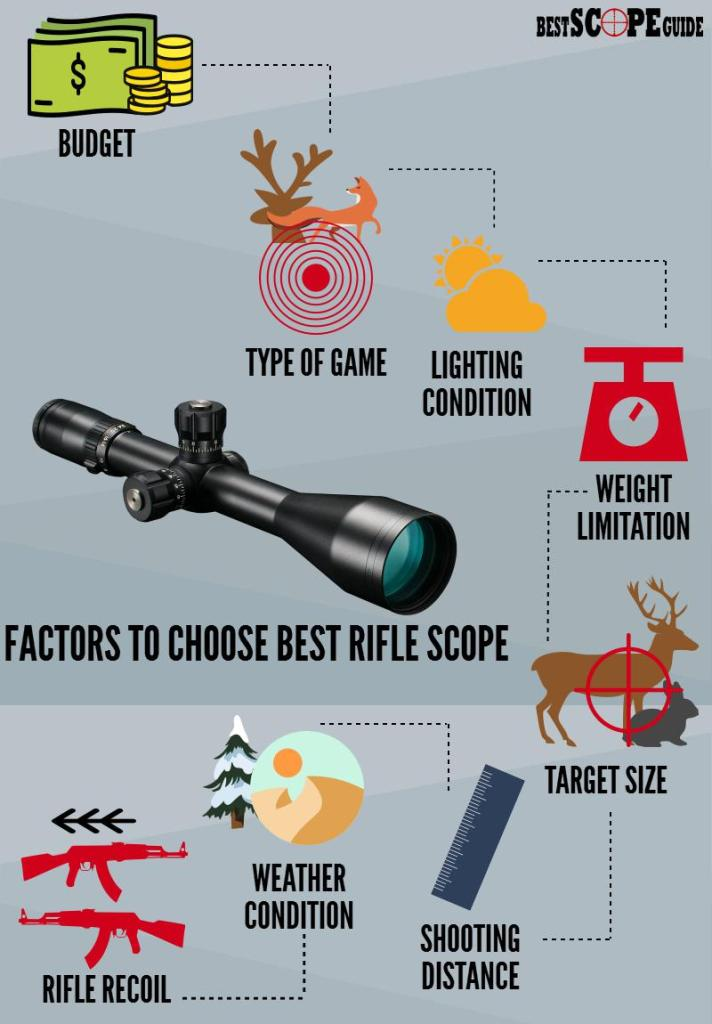 HOW TO CHOOSE BEST RIFLE SCOPE