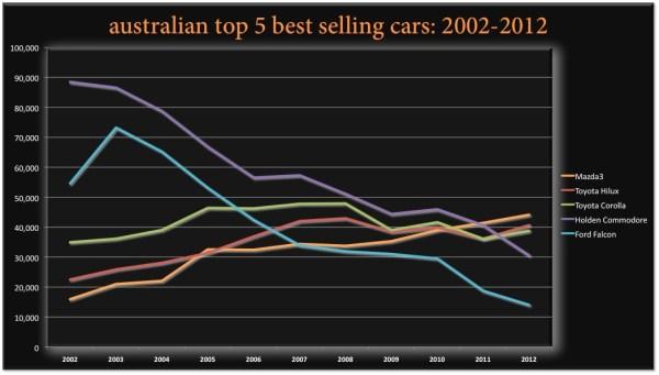 BSCB Australia Top 5 2002 2012