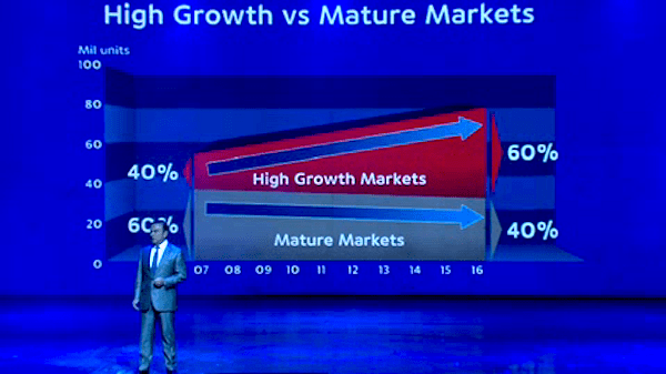 High growth vs. Mature markets