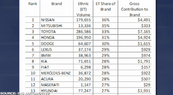 Most ethnic brands - USA