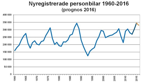 Sweden 2015 12 Past 45 years