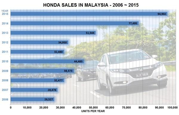 Honda-sales-in-Malaysia-2006-20151
