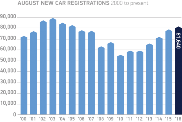 August-new-car-registrations-2000-to-present-chart-768x515