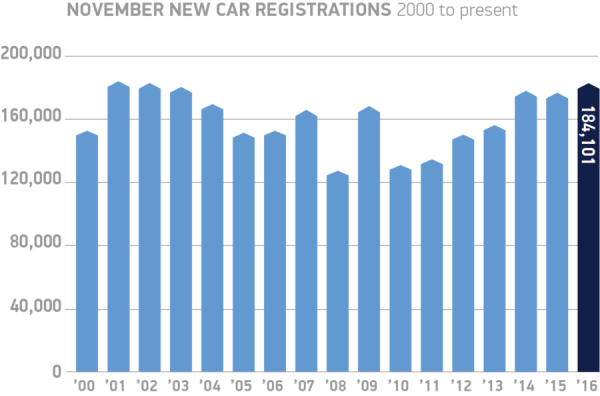 november-new-car-registrations-2000-to-present-chart