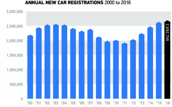 annual-registrations-2000-to-2016-900x563