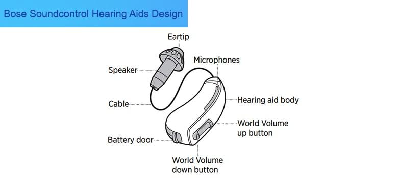Bose new Soundcontrol Hearing Aid