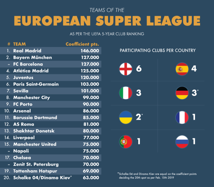 How the league would look based on rankings. Image: Reddit