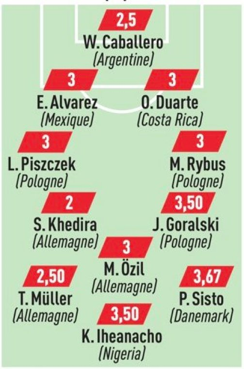 L'Equipe's worst XI. Image: L'Equipe