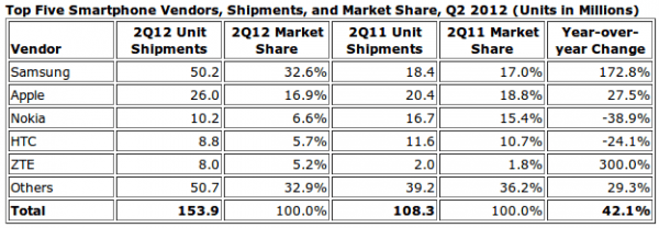 Cell Smart Phone Sales and Market Share for Q2 2012