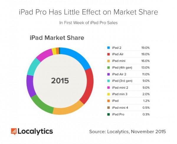 ipad_pro_market_share