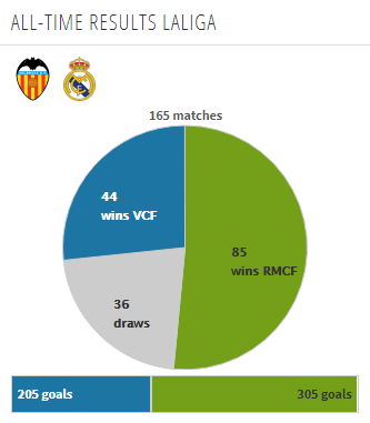 Head to Head La Liga Valencia vs Real Madrid