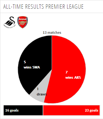 Head to Head Swansea City vs Arsenal Premier League