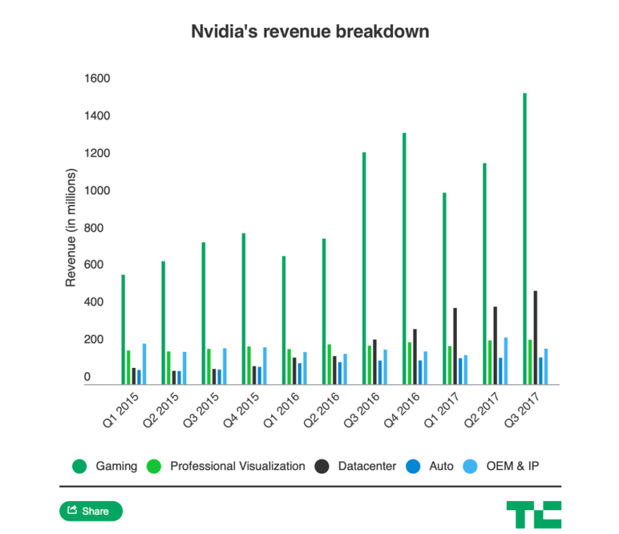 Nvidia Stock Revenue Breakdown