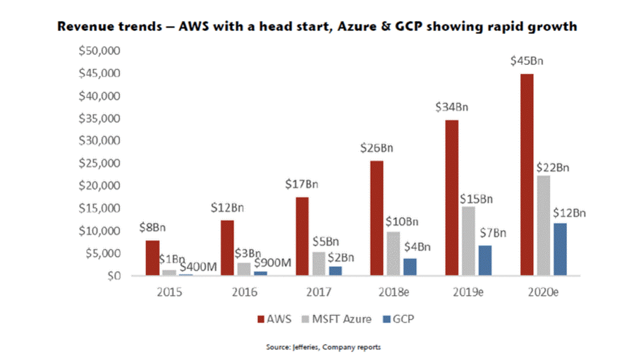 Revenue-trends-cloud-computing