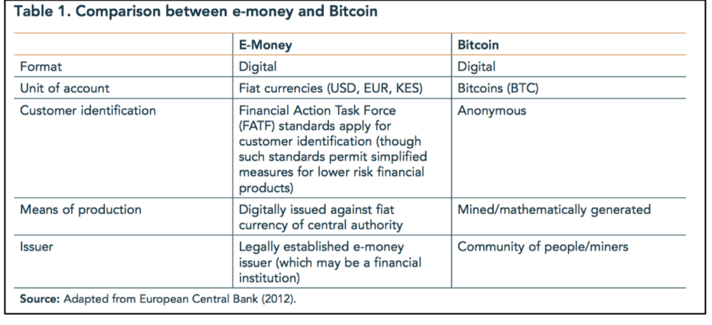 Comparison-between-e-money-and-Bitcoin