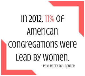 11% of American Congregations were lead by women in 2012