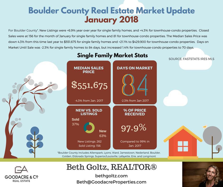 Boulder County RE Update - Jan 18