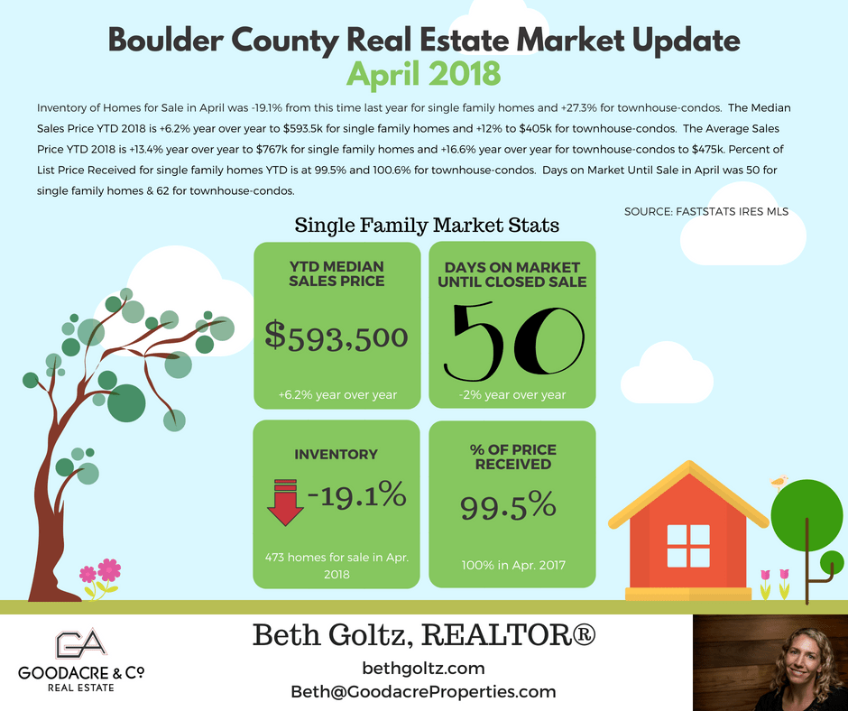 April 18 Boulder County RE Update.png
