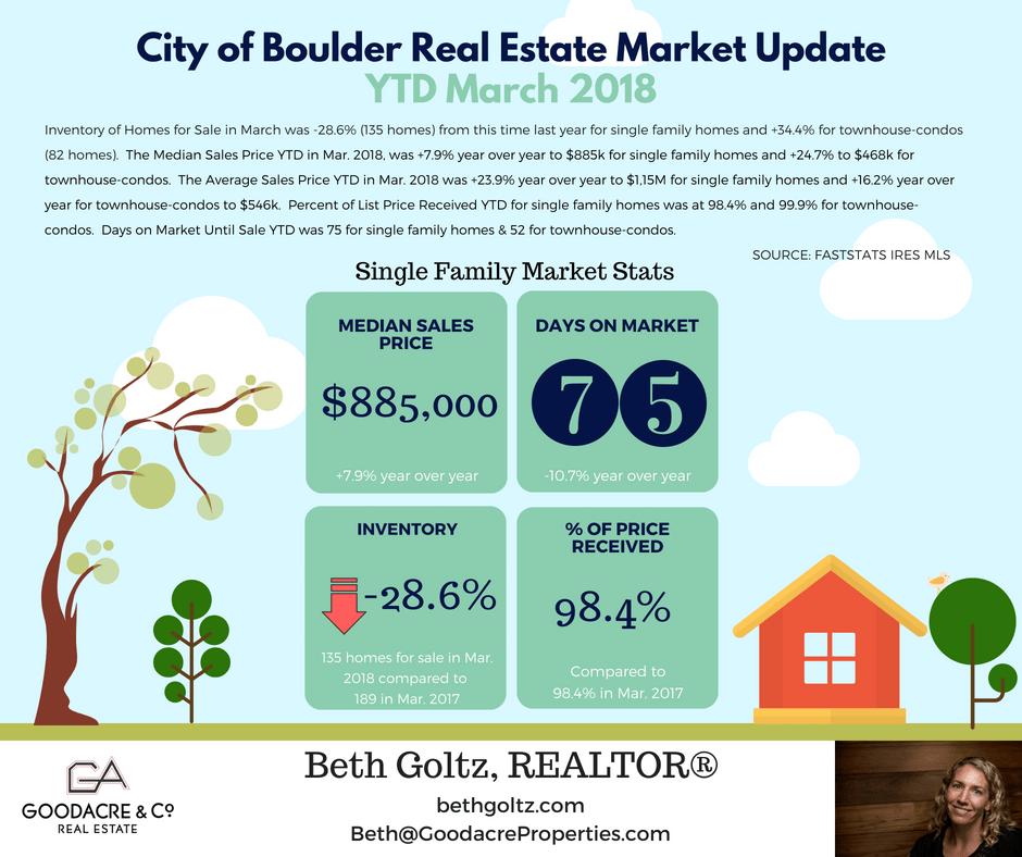 March 18 Boulder RE Update