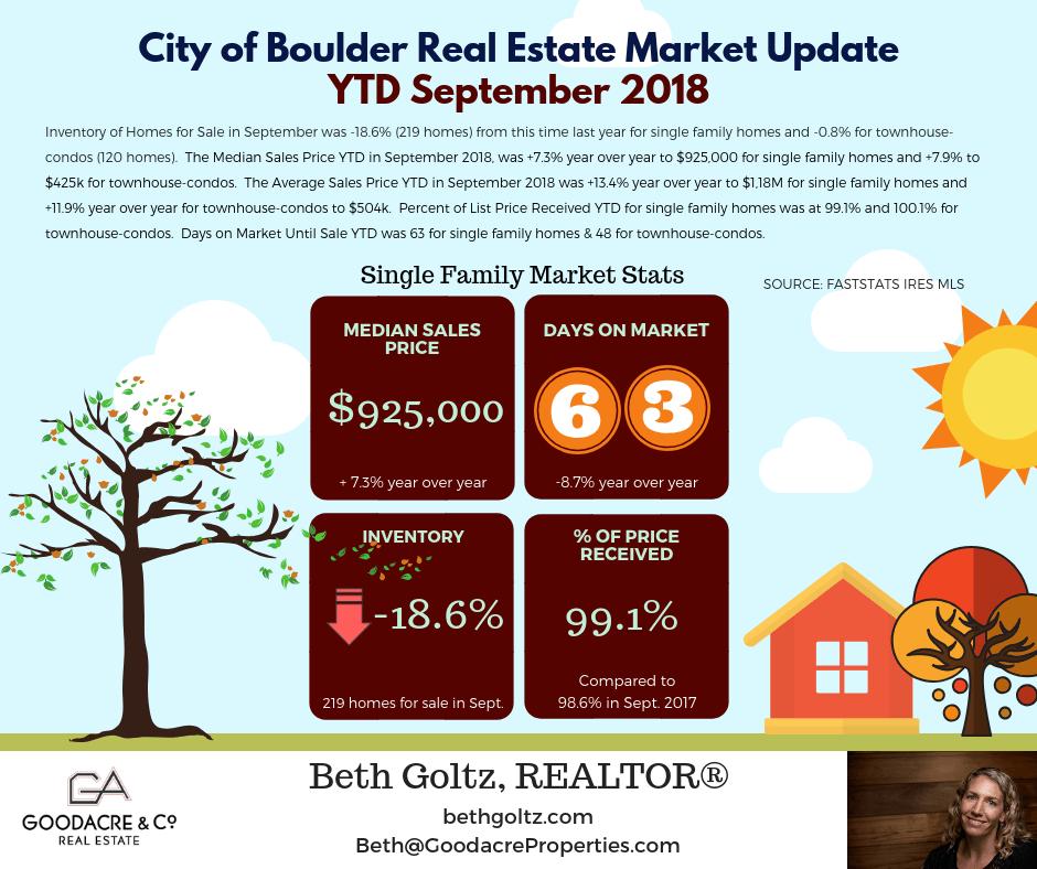 Sept18 Boulder RE Update