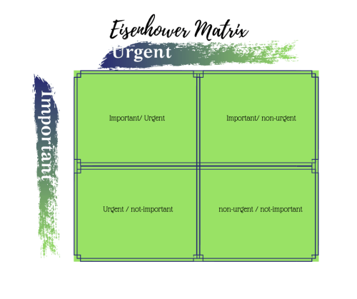 Eisenhower Matrix, only putting into your schedule what is important, deciding urgent and allocating it the time and attention that it deserves