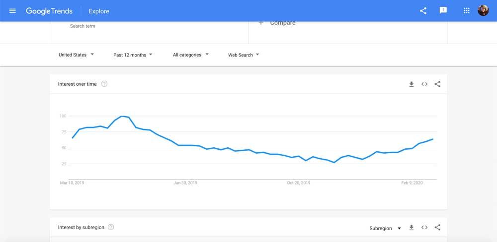 google trends ideas for business blog