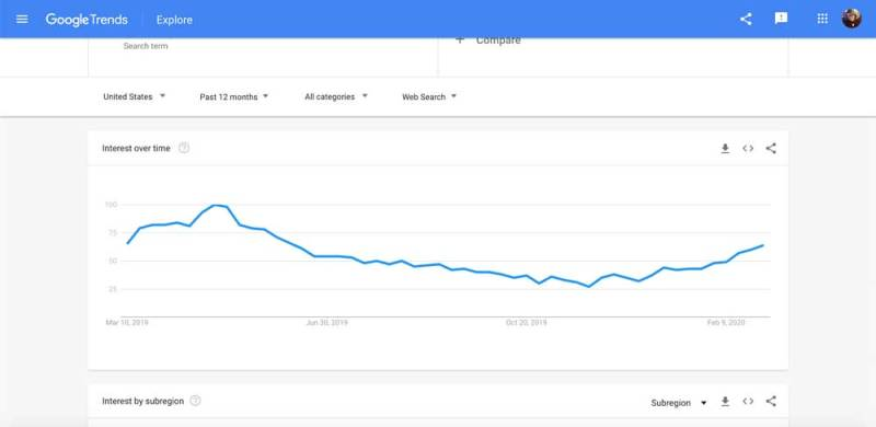 google trends ideas for business blog