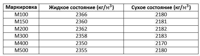плотность бетона м200 кг м3