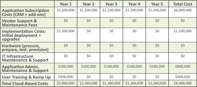 Cloud Contact Center Cost Model